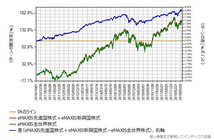 eMAXIS先進国株式とeMAXIS新興国株式を88:12の比率で合成したものと、eMAXIS全世界株式を比較