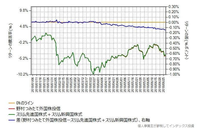 スリム先進国株式とスリム新興国株式を88:12の比率で合成した(毎営業日リバランスした理想的な)ものと、野村つみたて外国株投信の比較