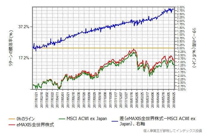 eMAXIS全世界株式 VS ベンチマーク
