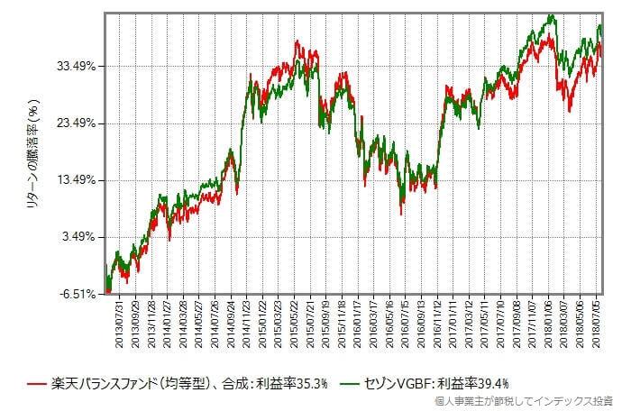 均等型 vs セゾングローバルバランスファンド