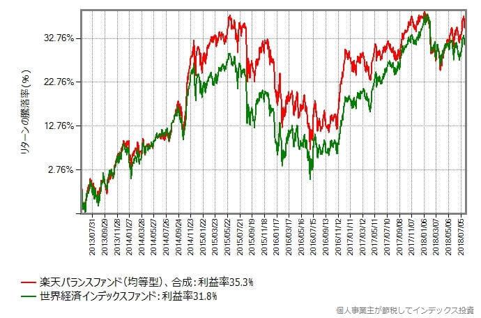 均等型 vs 世界経済インデックス