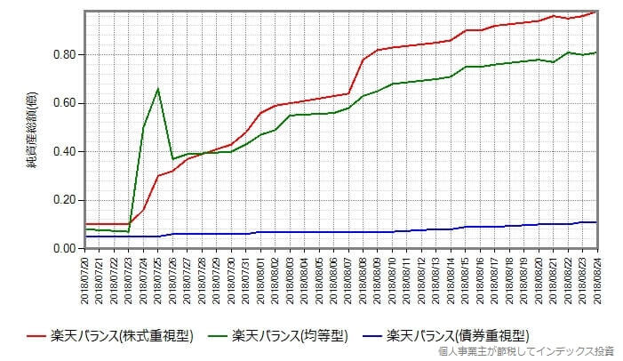 設定日からの純資産総額の変化