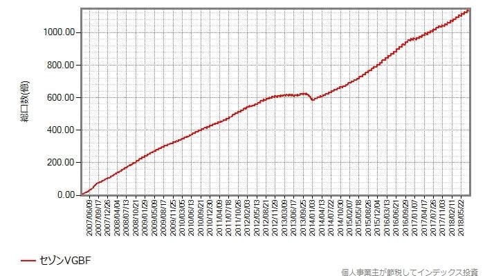 セゾンVGBFの設定来の総口数の変化