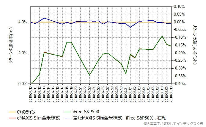 スリムS&P500 vs iFree S&P500