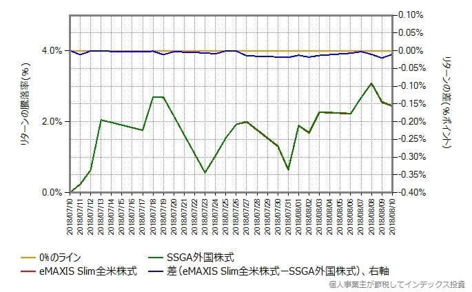 スリムS&P500 vs SSGA米国株式