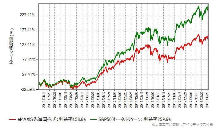 2010年1月6日から2018年7月30日までのリターン比較