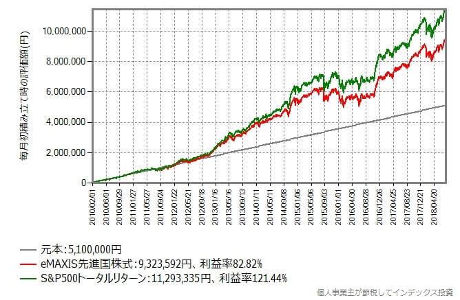 2010年2月から毎月初に5万円を積み立て続けたシミュレーション結果
