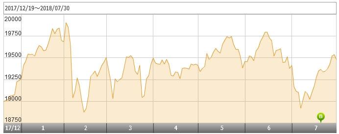 結い2101の基準価額の推移グラフ