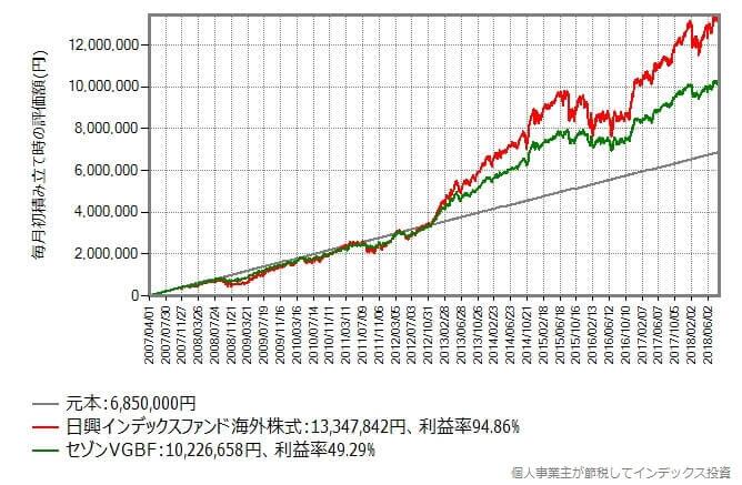 2017年4月から毎月初に5万円を積み立て続けたシミュレーション結果