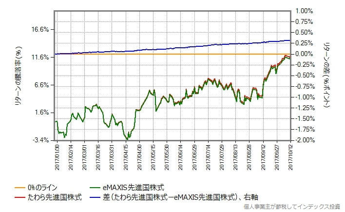 たわら先進国株式 vs eMAXIS先進国株式
