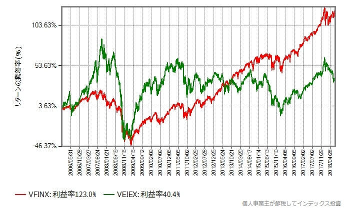 2006年1月から2018年7月末までの比較