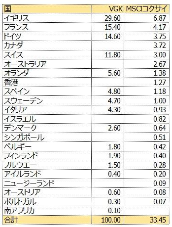 VGKとMSCIコクサイの米国以外の国別投資割合を比較