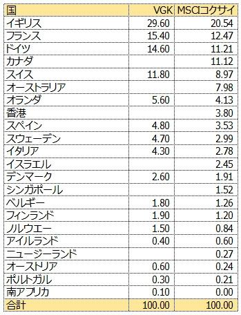 VGKとMSCIコクサイの米国以外の国別投資割合