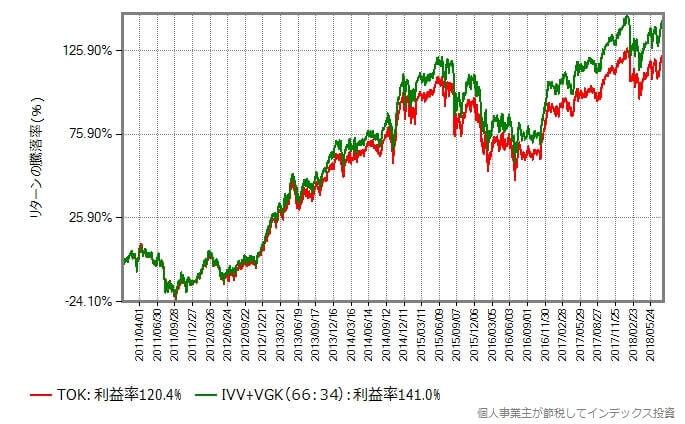 IVVとVGKを66:34で合成したものとTOKを比較