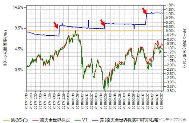 楽天全世界株式とVTのリターン比較