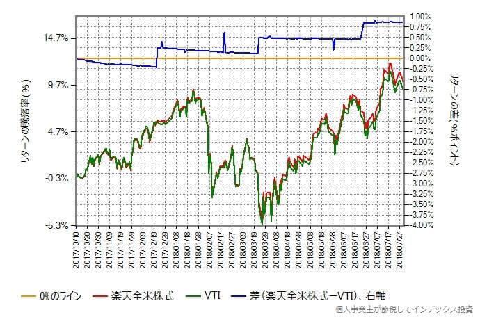 2017年10月10日から2018年7月31日における楽天全米株式と本家VTIのリターン比較