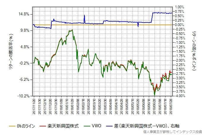 2017年11月17日から2018年7月31日における楽天新興国株式と本家VWOのリターン比較