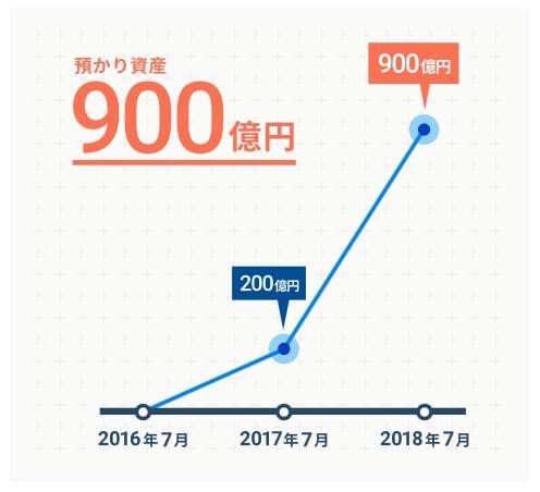WealthNaviはサービス公開から2年で預かり資産が900億円超え