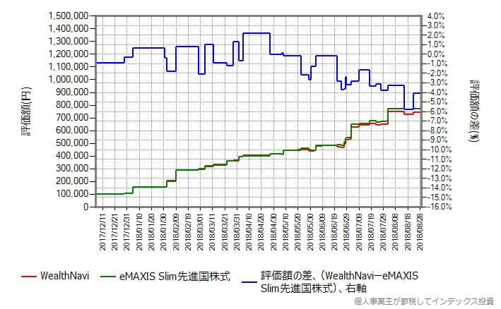 WealthNavi vs eMAXIS Slim先進国株式