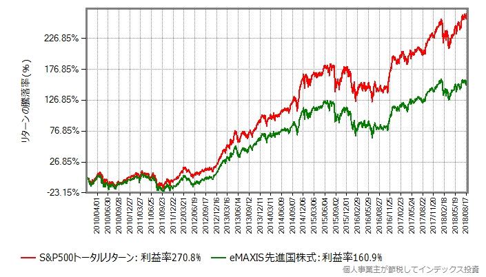 S&P500トータルリターンとeMAXIS先進国株式のリターン比較
