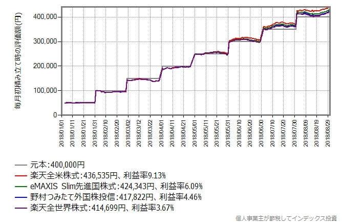 年初から毎月初5万円を前記4つのインデックスファンドに積み立て投資していた場合のシミュレーション結果