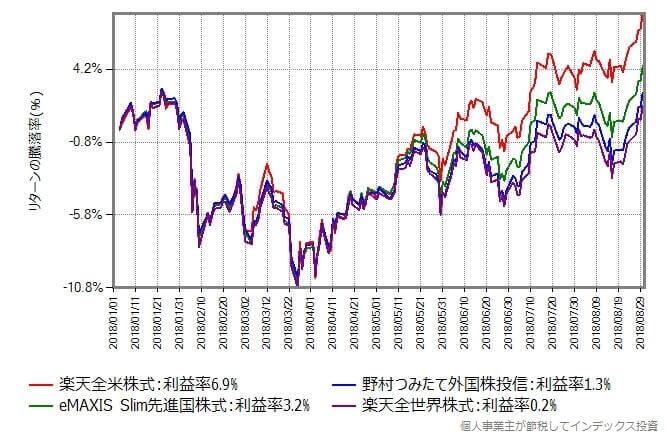 基準価額の騰落率の変化