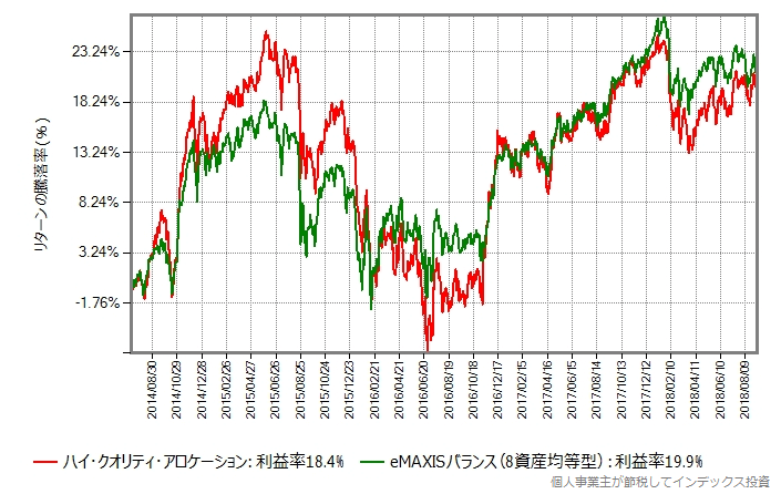 ハイクオリティファンド vs eMAXISバランス(8資産均等型)