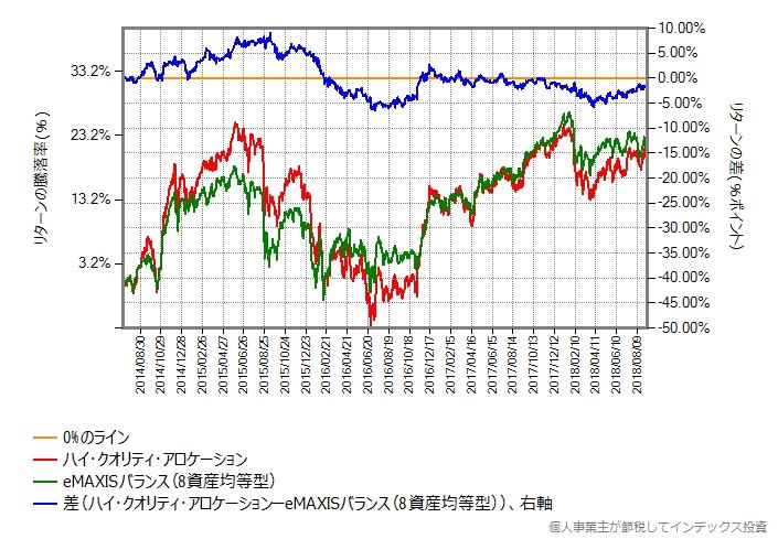 ハイクオリティファンド vs eMAXISバランス(8資産均等型)、リターンの差