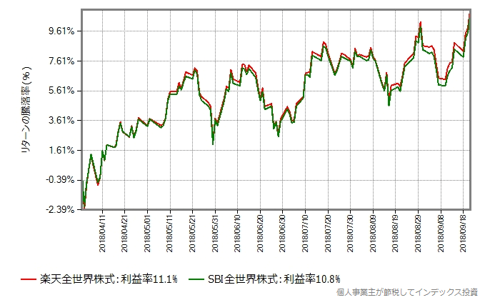 2018年4月2日から9月21日までのリターン比較