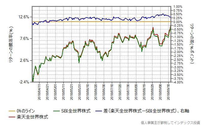 2018年4月2日から9月21日までのリターンの差