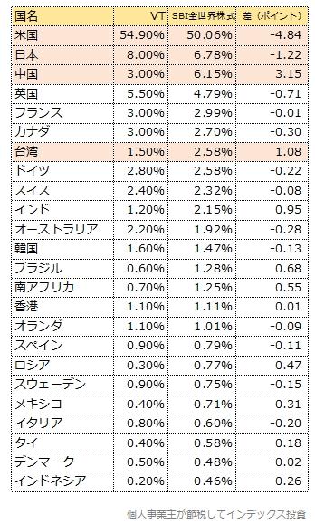 国別投資比率比較、前半