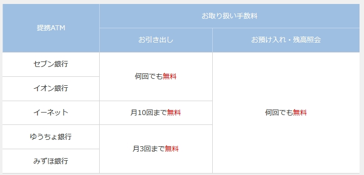 SBJ銀行のATM手数料1