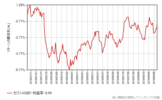 セゾングローバルバランスファンドの年初から9月14日までの基準価額の騰落率の変化