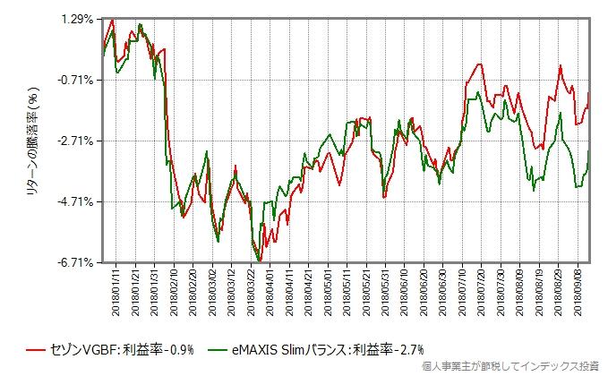 セゾングローバルバランスファンドとスリムバランス(8資産均等型)の比較