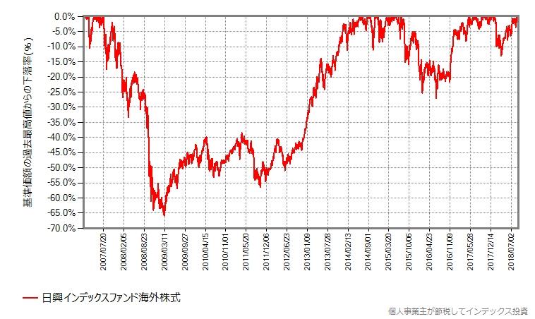 日興インデックスファンド海外株式の実際のデータ