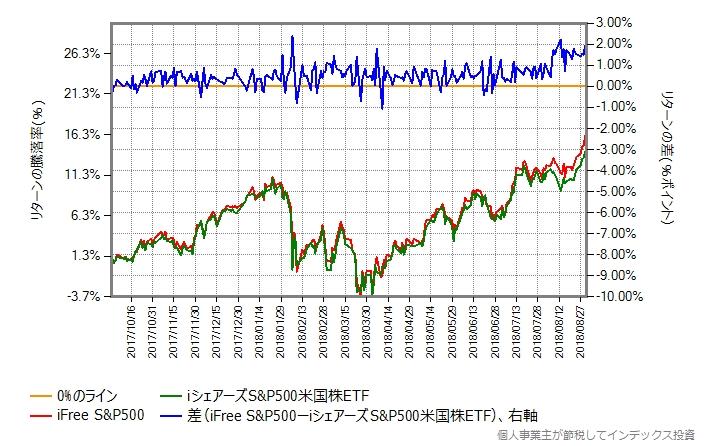 iFree S&P500 vs iシェアーズ S&P500 米国株 ETF