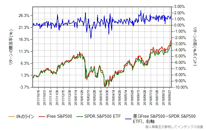 iFree S&P500 vs SPDR S&P500 ETF
