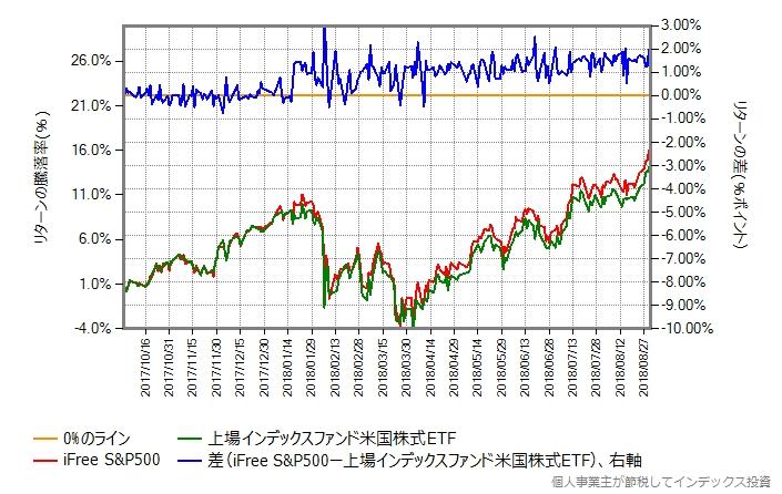 iFree S&P500 vs 上場インデックスファンド米国株式