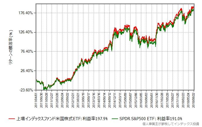 上場インデックスファンド米国株式 vs SPDR S&P500 ETF