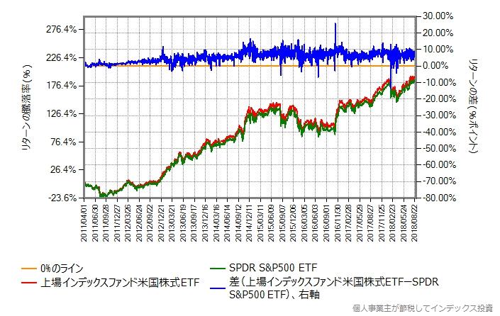 上場インデックスファンド米国株式 vs SPDR S&P500 ETF、リターンの差