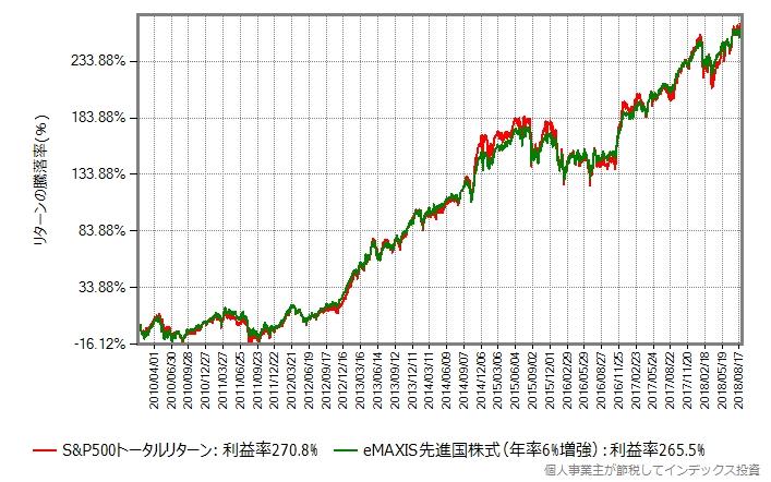 先進国株式のリターンを6%増した場合