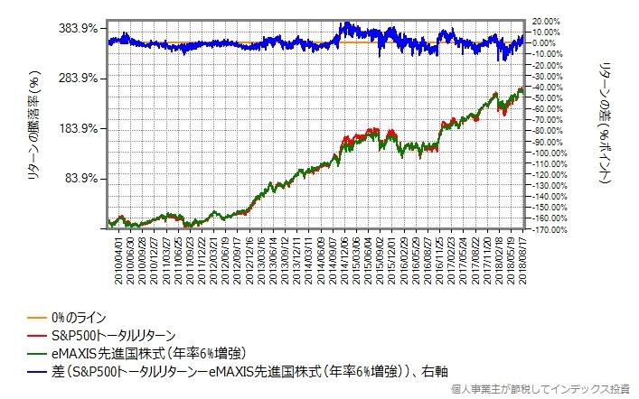 先進国株式のリターンを6%増した場合のリターン差