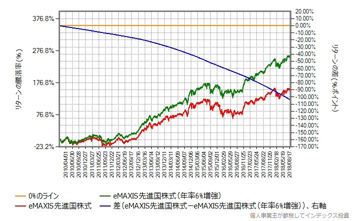 eMAXIS先進国株式そのものと年率6%リターンを増強したもののリターン差