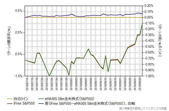 iFree S&P500 vs スリム米国株式(S&P500)