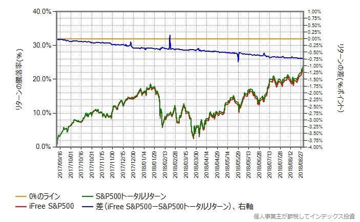 iFree S&P500 vs S&P500トータルリターン