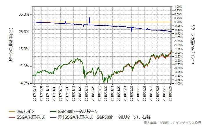 SSGA米国株式 vs S&P500トータルリターン