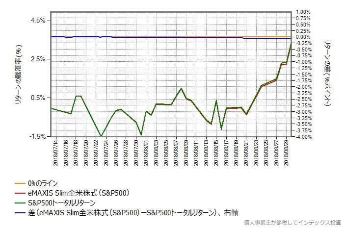 eMAXIS Slim米国株式(S&P500) vs S&P500トータルリターン