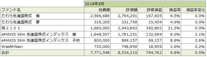 2018年8月の運用成績一覧表