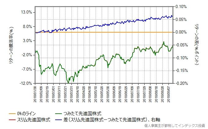 スリム先進国株式 vs つみたて先進国株式