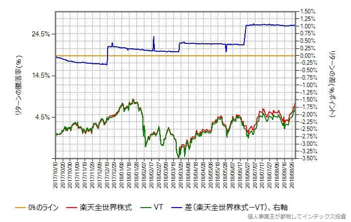 2017年10月10日から2018年8月31日における楽天全世界株式と本家VTのリターン比較